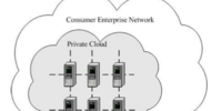 Private cloud