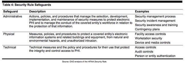 Security Rule