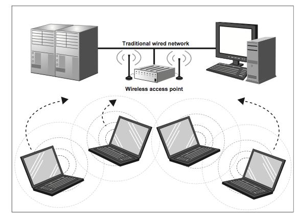 File:Wireless LAN.png