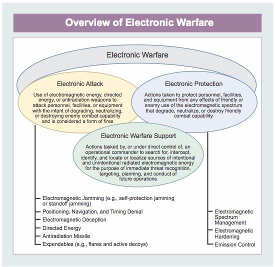 ElecWar