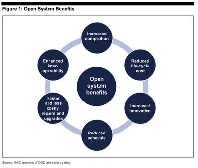 Opensystem