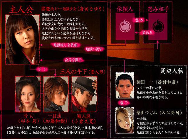 File:Jigoku Shoujo Chart.jpg