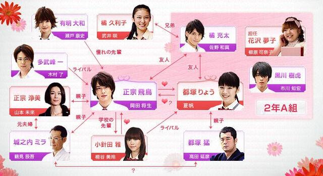 File:Otomen-chart.jpg