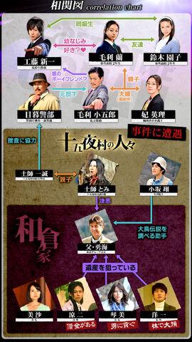 File:Conan3chart.jpg