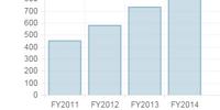 Masrani Fiscal Year 2014 Report