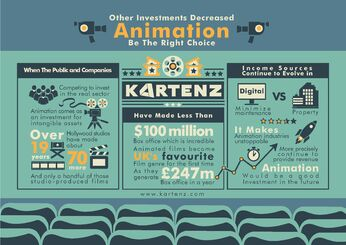 The Kartenz Infographic - Investment in Animation Feature Film