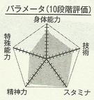 Nijimura chart