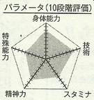 Hara chart