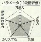 Eiji chart