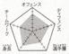 Fukudasogo chart