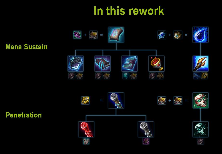 Build S League Of Legend
