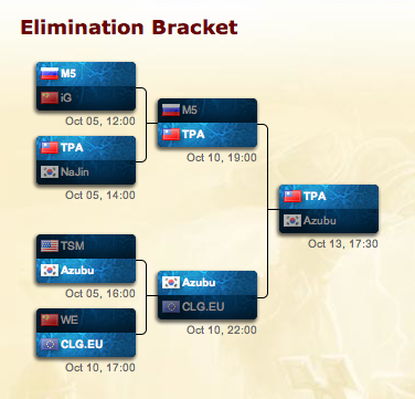 File:Season 2 Championship Bracket.png