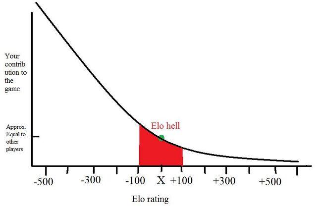 Texas Snyper Elo graph