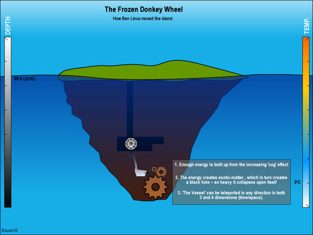 File:Frozendonkeywheel2.jpg