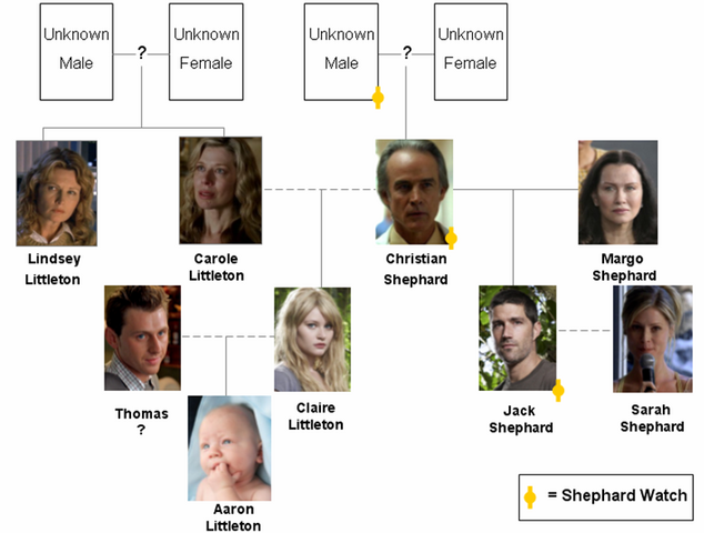 File:Shepard Family Tree.png