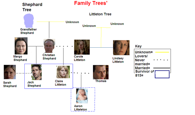 File:Family trees v1.0.PNG