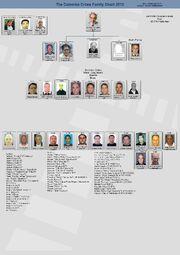 Colombo Cosa Nostra Family