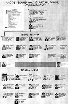 Patriarca crime family chart