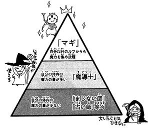 Magician's Chart
