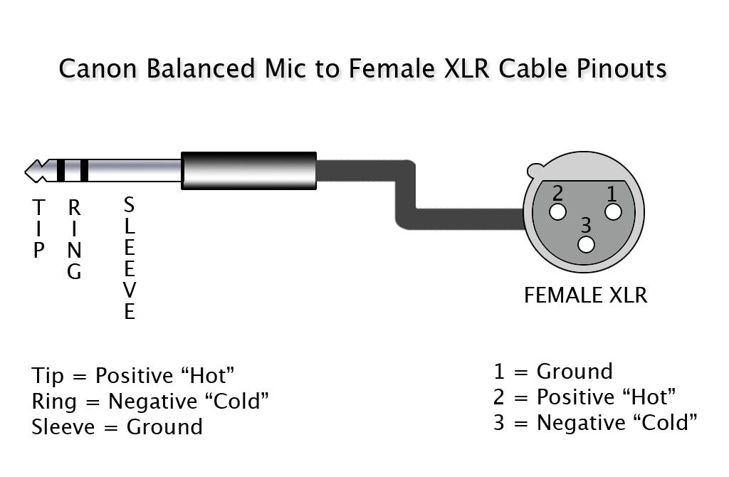 XLRtoBalancedCable xlr cable wiring diagram the wiring diagram readingrat net audio xlr wiring diagram meaning at gsmx.co