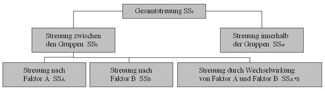 Datei:Zweifaktorielle-streuungszerlegung.jpg