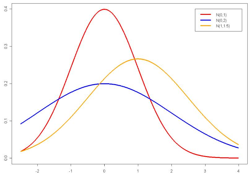 Normalverteilung-dichtefunktion.jpg
