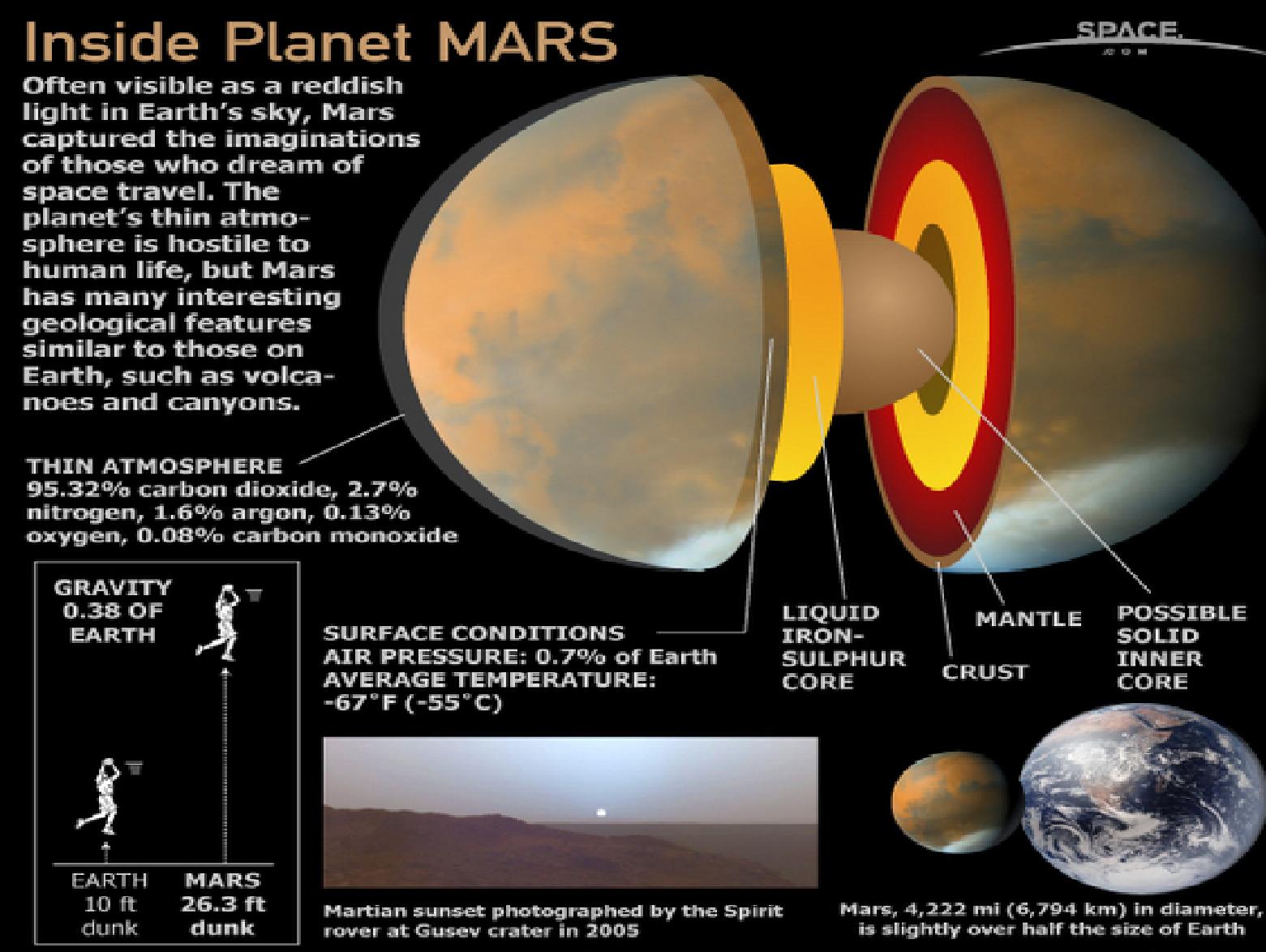 planet mars core crust mantel-#24