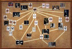 Daredevil Red thread investigation board