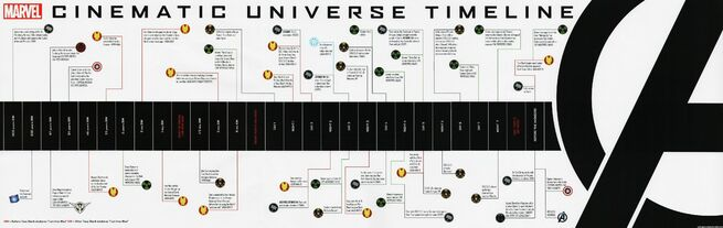 Marvel Cinematic Universe Timeline by darkmudkip6 on DeviantArt