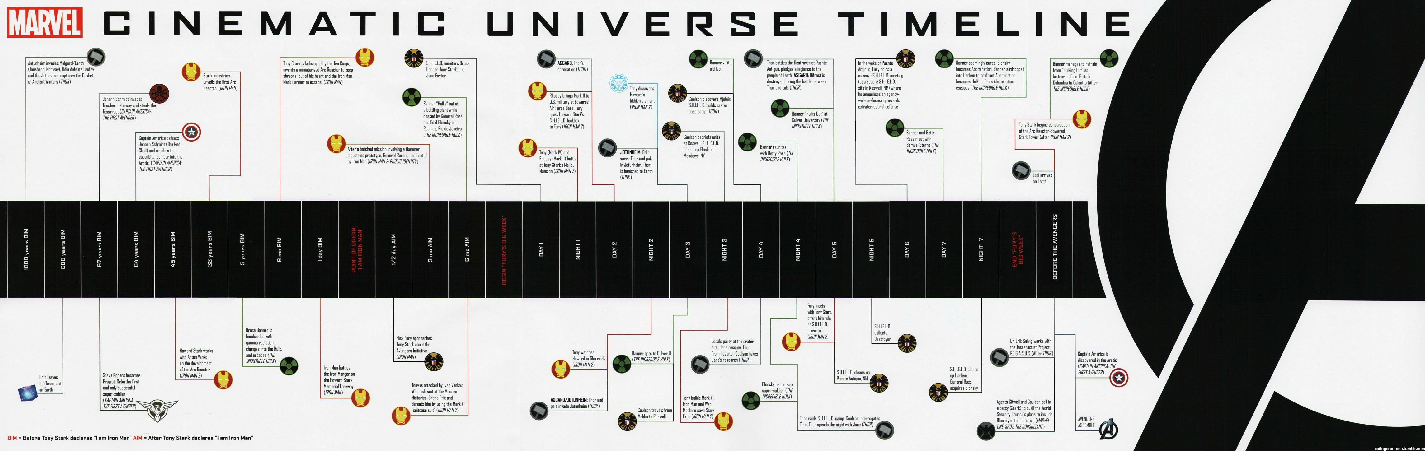 The mcu timeline so far - 9GAG