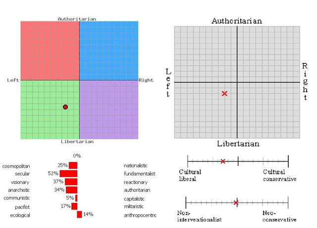 File:Ivan Abernathy Political Compass Full.jpg
