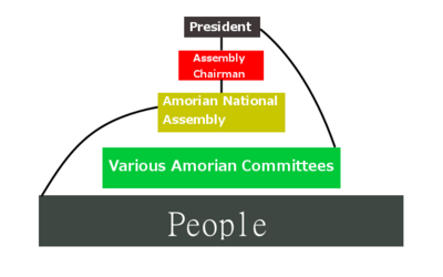 AmorianGovernmentPyramid