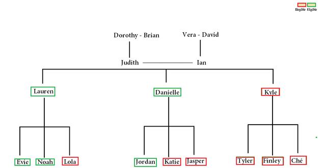 File:Familytreee.png