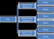 Goverment Plan