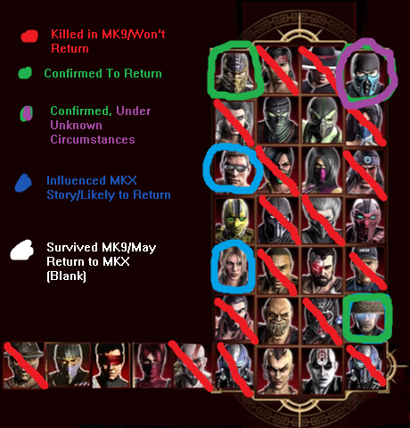 File:MKX Character Eliminations from MK9 (Update 1).png