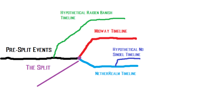 File:Crude MK Timeline with Branches.png