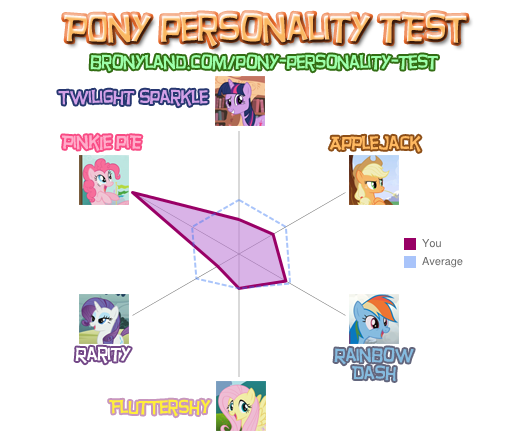 File:FANMADE Nihi The Brony Pony personality test update.png