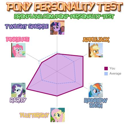 File:FANMADE Pony Personality Test of Flutterbutter724.jpg