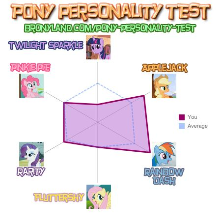 File:FANMADE InvaderMaggie10's pony personality test.jpg