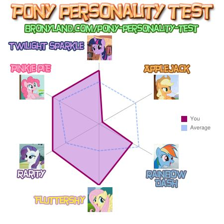 File:FANMADE Pony Personality Test - Fluttershudder pegasister.jpg