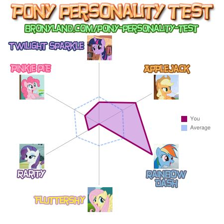 File:FANMADE Rainbow0Dashie Pony Personality Test.jpg
