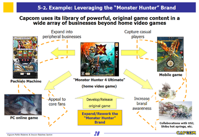 Capcom Investors Report 2016-Slide 28