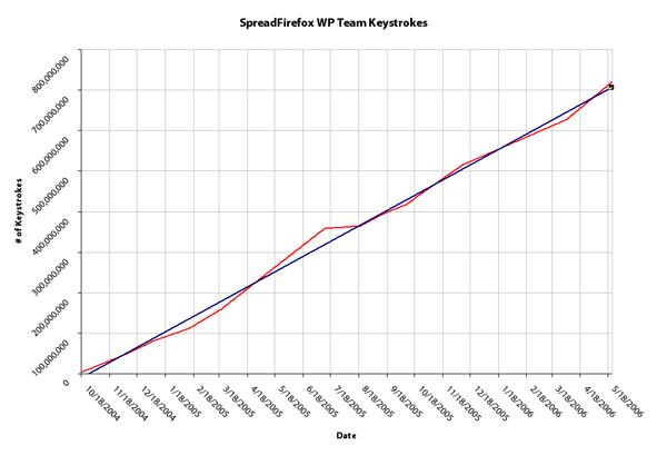WP-Strokes-Graph