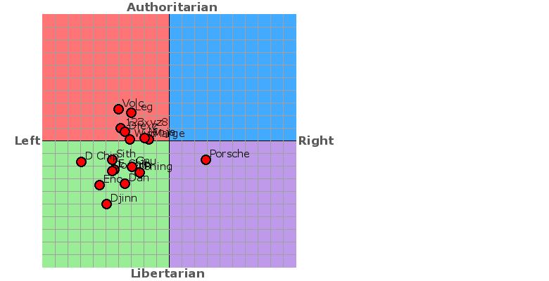 Political Compass | Nation Creation Wiki | Fandom powered ...