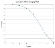 NHC-Cumulative-Wand-Charging-Odds