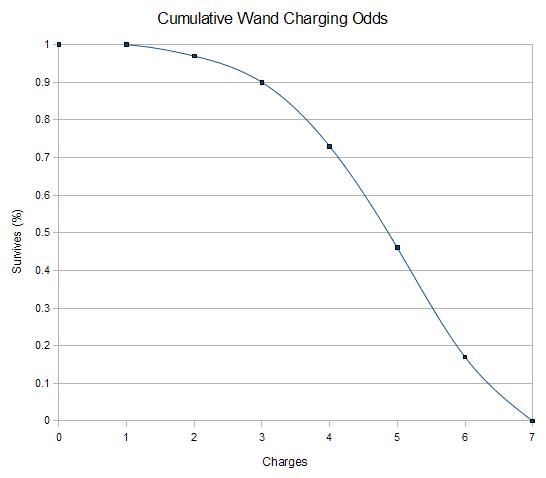 File:NHC-Cumulative-Wand-Charging-Odds.png