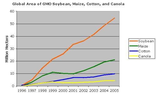 Povečanje količine pridelanih GS rastlin po vrstah