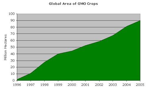 Povečanje pridelave GS rastlin
