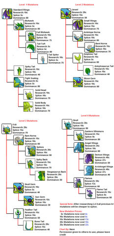 File:Draconis mutations chart by naonical-d7kcau6.jpg