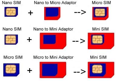 File:Sim adaptors.jpg